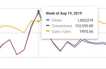 تبلیغات نتیجه محور اپلیکیشن cpi