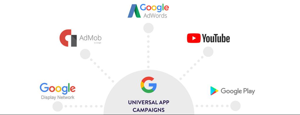 پلتفورم های تبلیغات اپلکیشن در گوگل