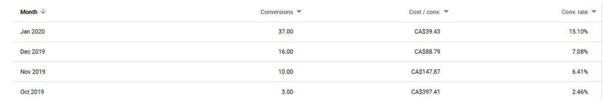 مدیریت تبلیغات در گوگل کمپین تبلیغات محلی در گوگل و بینگ گزارش عملکرد 4 ماهه