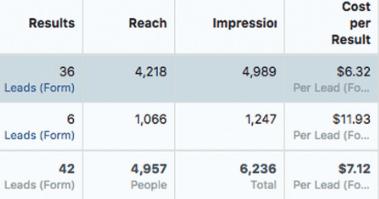 گزارش عملکرد کمپین تبلیغات در فیس بوک CPL افزایش لید فروش ماه سوم