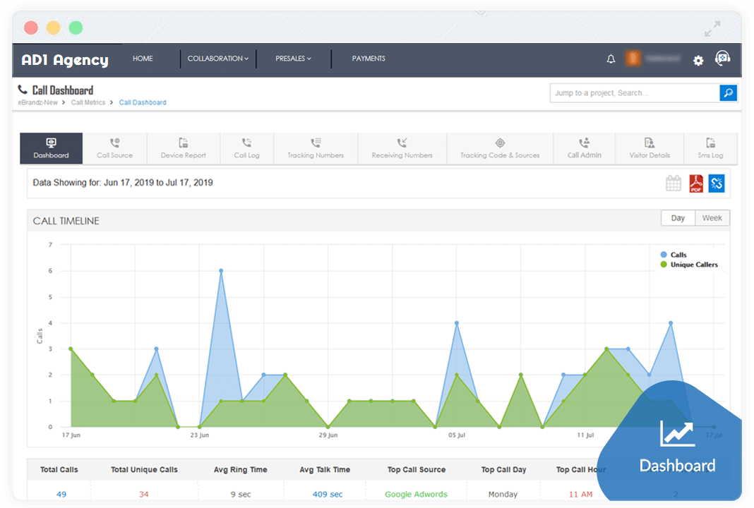 ad1.one agency digital marketing call tracking dashboard
