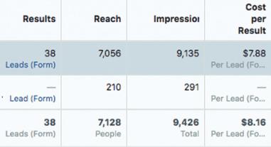 گزارش عملکرد کمپین تبلیغات در فیس بوک CPL افزایش لید فروش ماه دوم